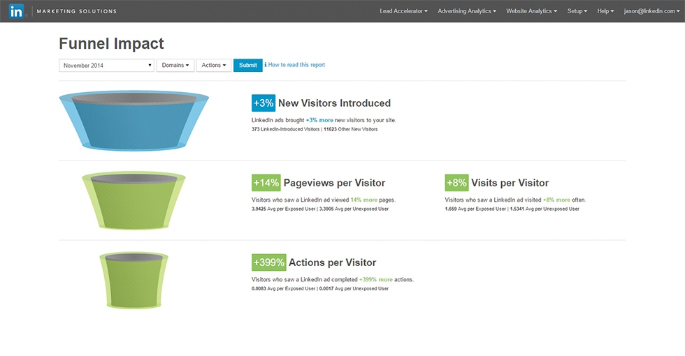 Track the impact of your campaigns across  the entire funnel with LinkedIn Network Display.