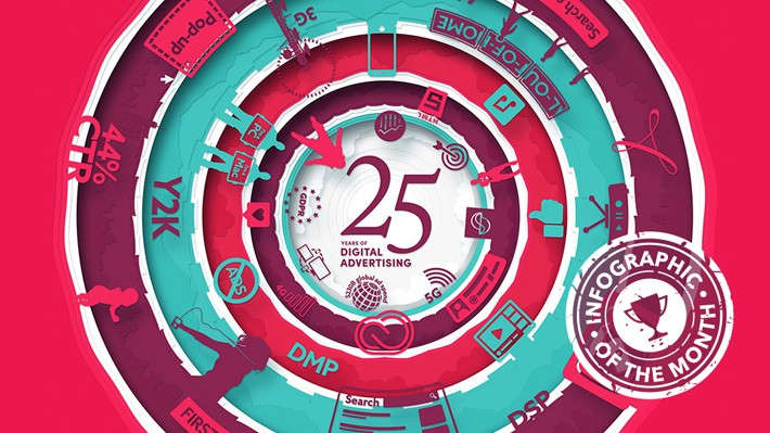 Infographic of the Month: A Look Back at 25 Years of Digital Advertising