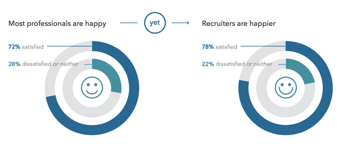 how to let recruiters know you are looking on linkedin